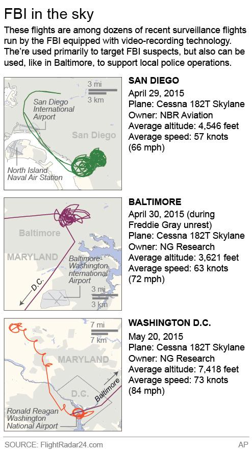 Graphic shows three distinct flight paths over major U.S. cities conducted by the FBI; 0 1/2c x 6 inches; 20 mm x 152 mm;